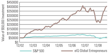 eIQ Global Entrepreneur Shares versus S&P 500