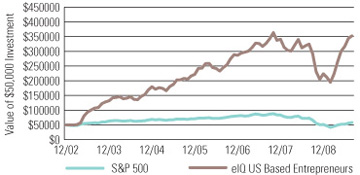 eIQ US Entrepreneur Shares versus S&P 500