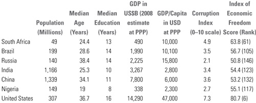 Comparative National Statistics, South Africa versus BRICs, Nigeria, and the US