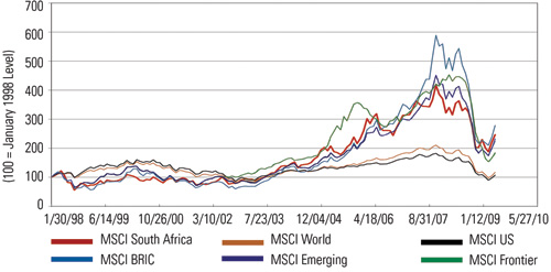 Relative Equity Index (Standard Core), January 1998–April 2009