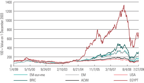 MSCI Cap-Weighted Equity Indexes (Total Return in USD)