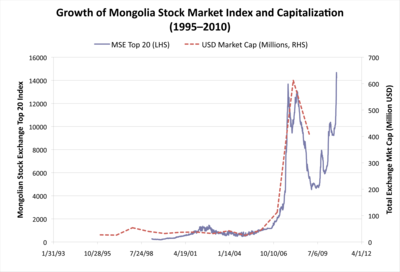 Growth of Mongolia Stock Market