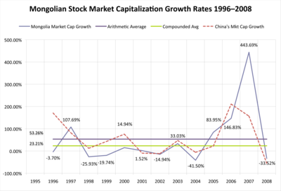 Mongolian Stock Market Capitalization Growth Rates