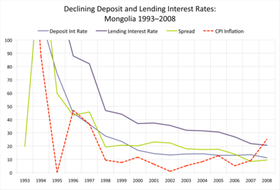 Declining Deposit Interest Rates