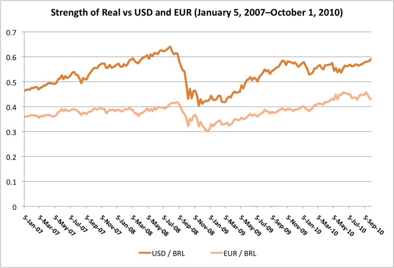 Strength of Real vs USD and EUR