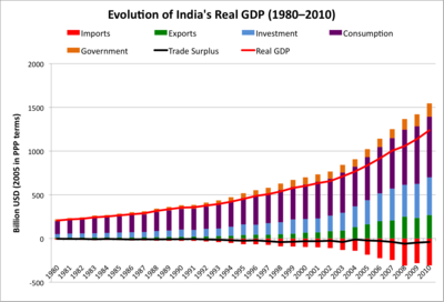 Evolution-India-Real-GDP
