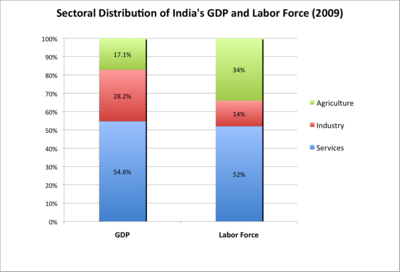 Sectoral-Distribution-India-GDP-and-Labor-Force