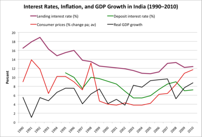 Interest-Rates-Inflation-and-GDP-Growth-India