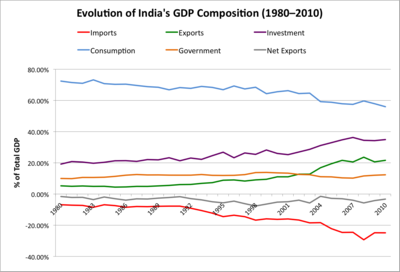 Evolution-India-GDP-Composition