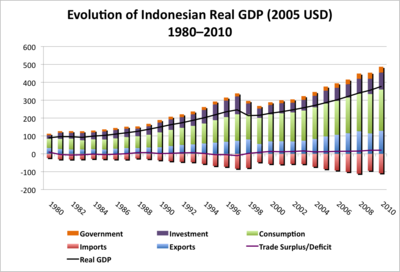 Evolution of Indonesian Real GDP