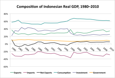 Composition of Real GDP