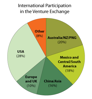 International Participation in the Venture Exchange