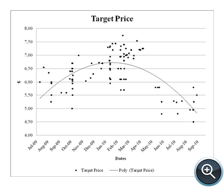 Figure 3. Analysts' Target Prices in Sterling Pounds (£)