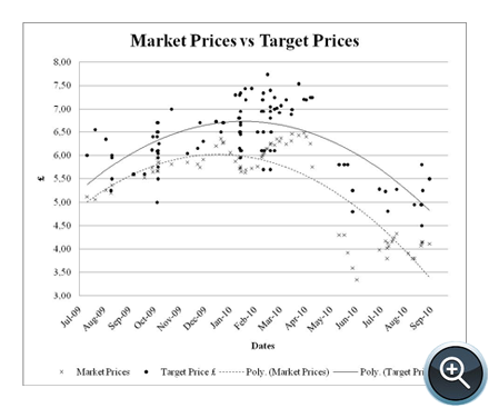Figure 4. Market Prices versus Target Prices in Sterling Pounds