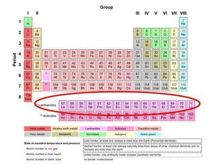 Making rare earth element disclosure transparent and compliant the rare earths the periodic table urtaz Image collections