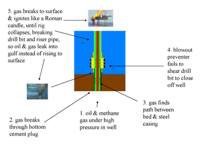 Figure 1. Event Sequence in the Explosion of Deepwater Horizon