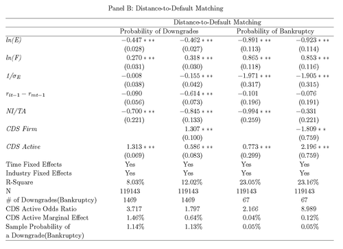 effects of credit default on performance A liability should reflect the effect of non-performance risk, including, but not  credit default swap (cds)  4 april 2014 credit valuation adjustments for.
