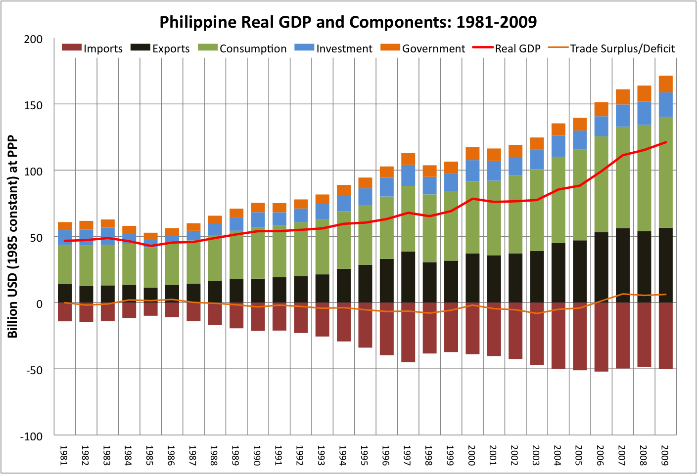 Philippines Real GDP and Components