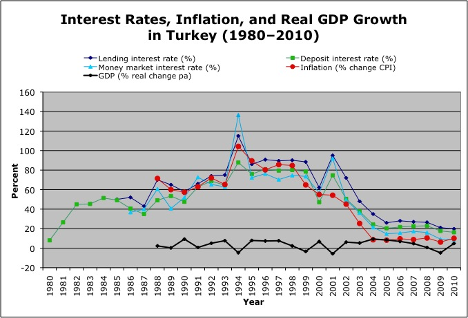 Turkish Interest Rates, Inflation, and GDP