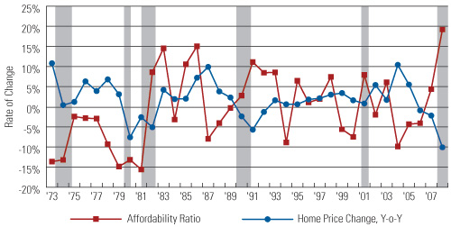 Rates of Change of Home Price and Affordability Ratio, Year over Year, 1973–2008