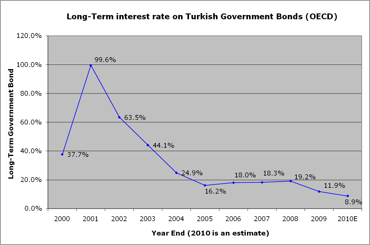 Long-Term Interest Rate on Turkish Government Bonds (OECD)