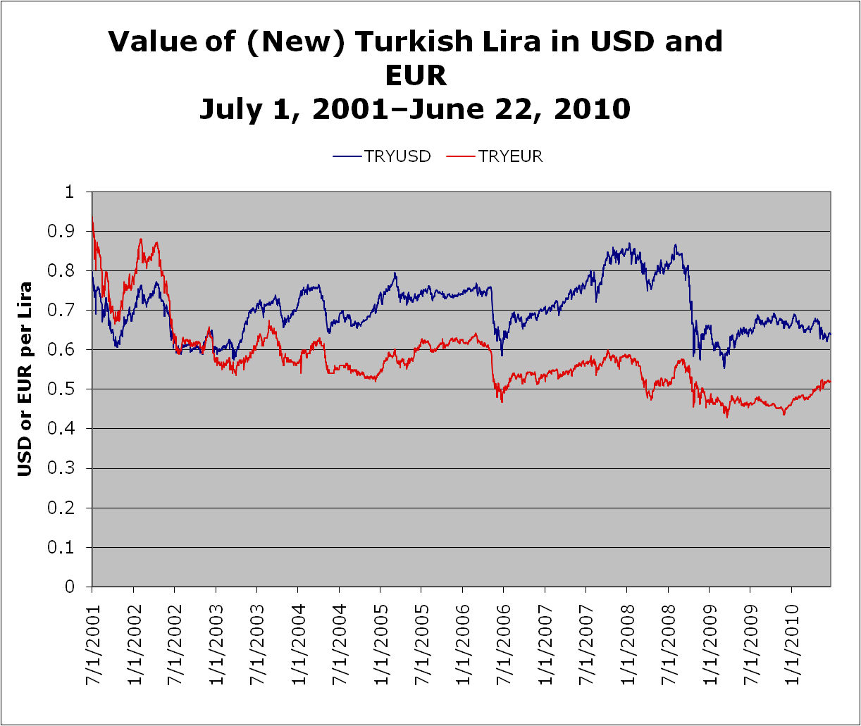 Value of (New) Turkish Lira in USD and EUR