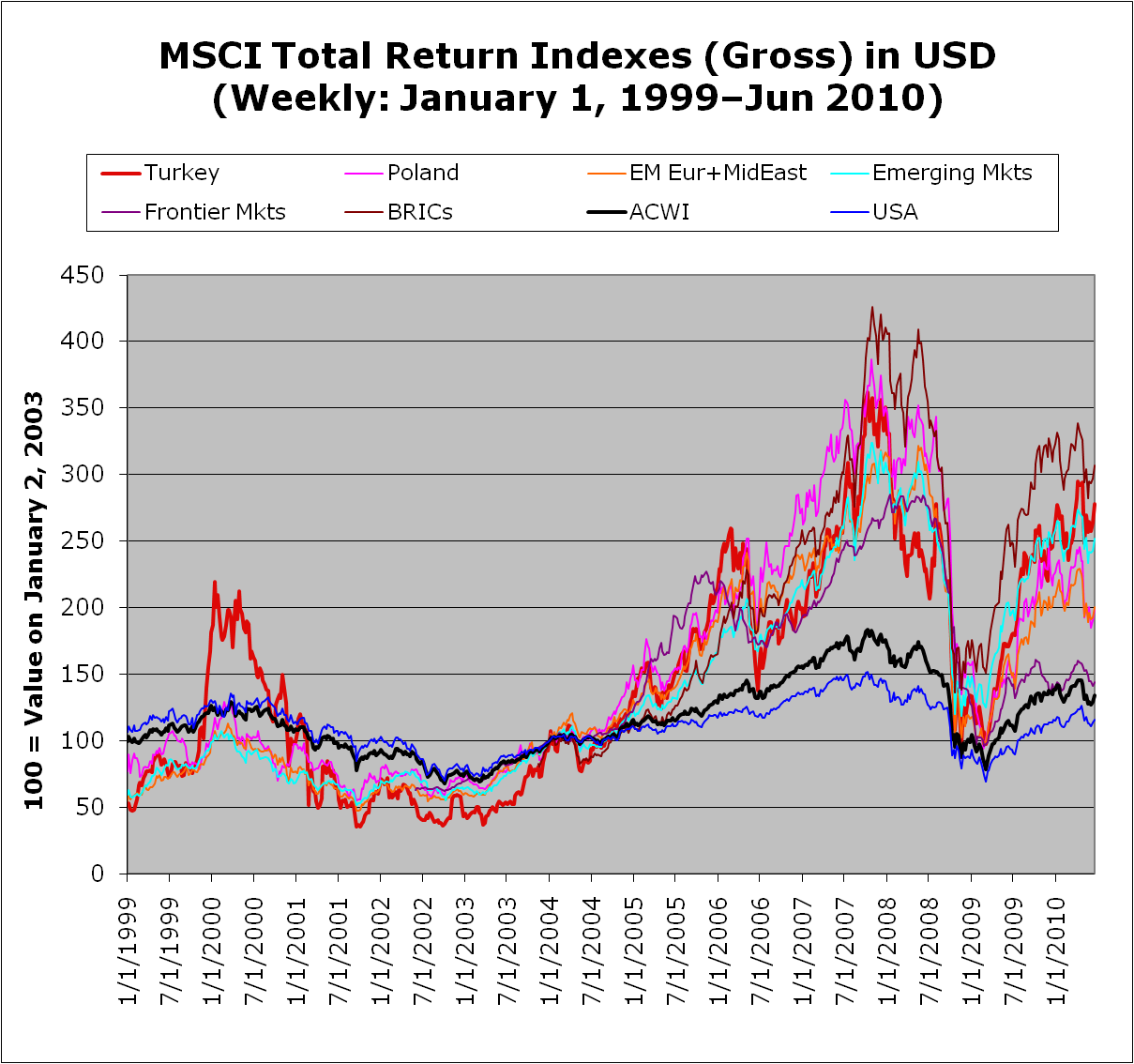 MSCI Total REturn Indexes (Gross in USD)