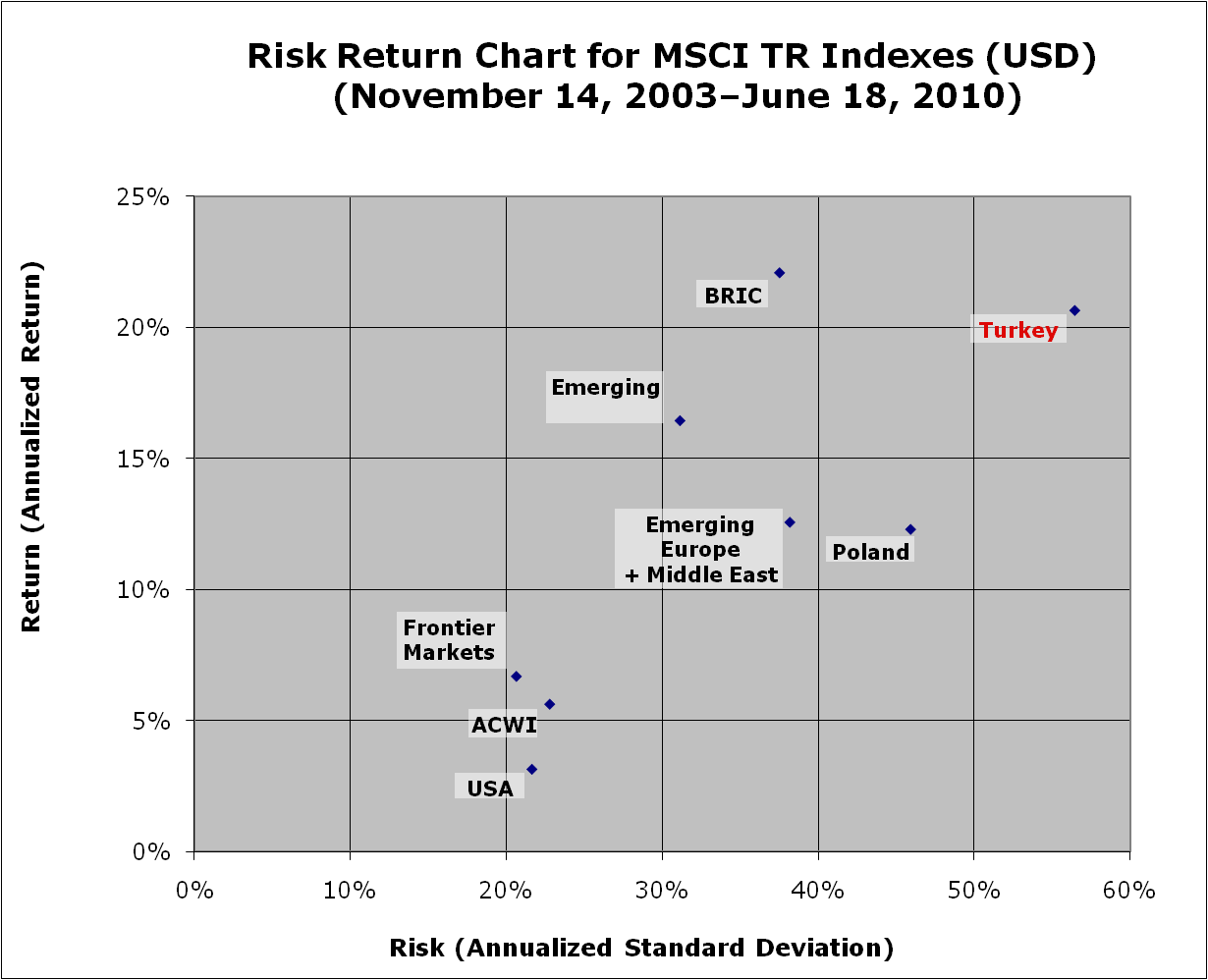 Risk Return Chart for MSCI TR Indexes (USD)