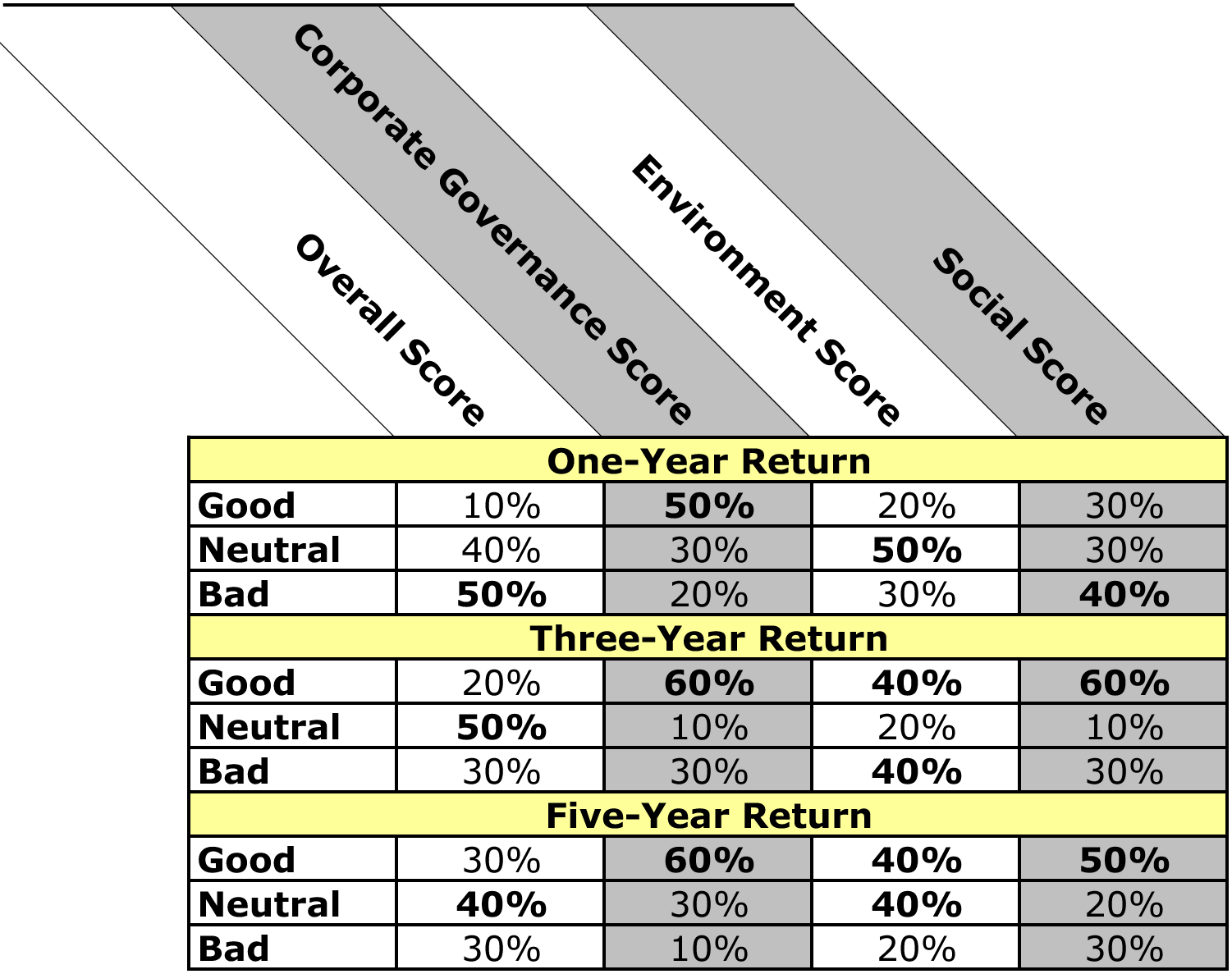 Table IX: Highest Stock Returns, when Neutral = 0