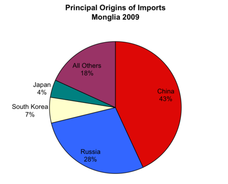 Principal Origins of Imports to Mongolia