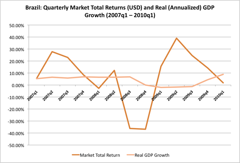 Brazil Quarterly Market Total Returns