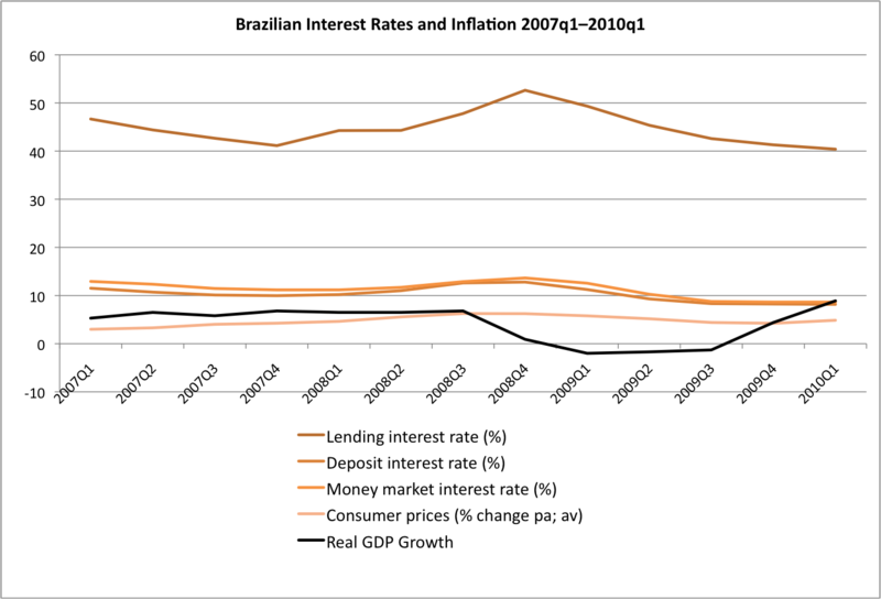 Brazilian Interest Rates and Inflation