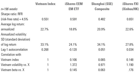 Vietnam-table2