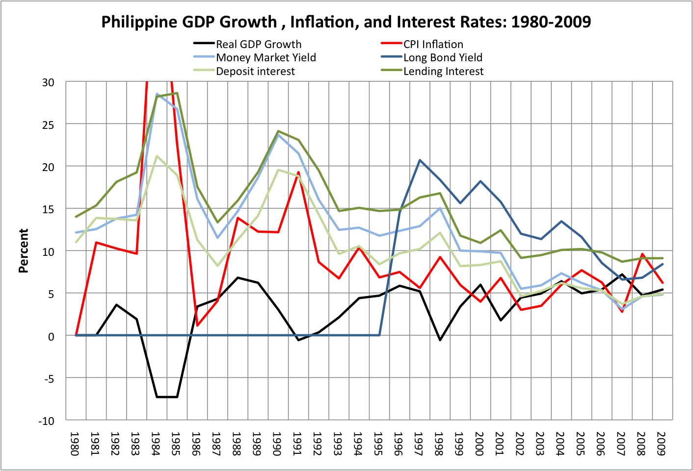 Philippines GDP Growth, Inflation, and Interest Rates