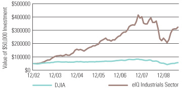 eIQ Industrial Shares versus Dow Jones Industrial Average