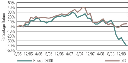 eIQ Fund versus the Russell 3000 Index—Inception through February 2009