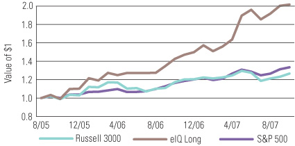 Long-Only eIQ Fund versus the Russell 3000 Index and S&P 500