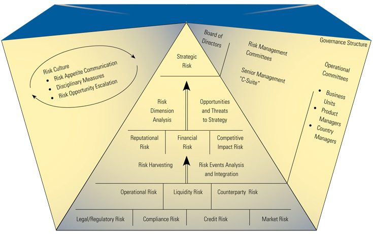 Hierarchy of Risk