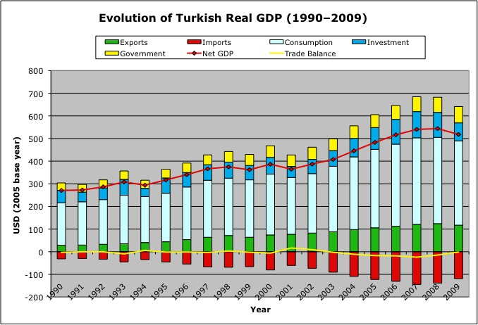 Turkish GDP
