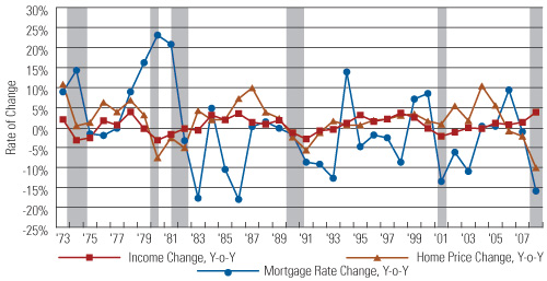 Rates of Change of Mortgage Rates, Median Family Income, and Home Price, 1973–2008