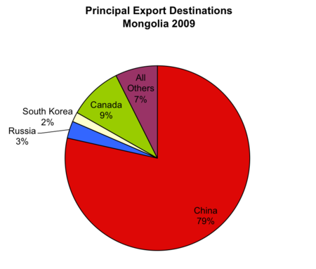 Principal Export Destinations of Mongolia