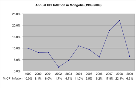 Annual CPI Inflation in Mongolia