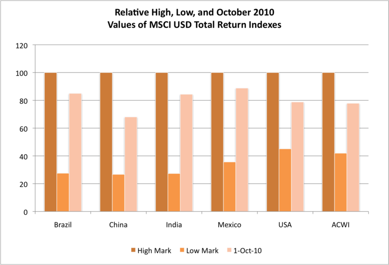 Relative High, Low, and October 2010 Values of MSCI USD Total Return Indexes