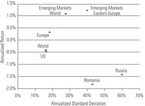 Figure 4: Return versus Risk for Romania and MSCI Equity Indexes: Returns in USD, September 1997 through December 2008