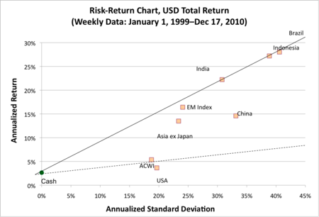 Figure 6: Risk Return Chart