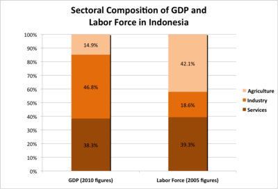 Sectoral Composition of GDP and Labor Force in Indonesia