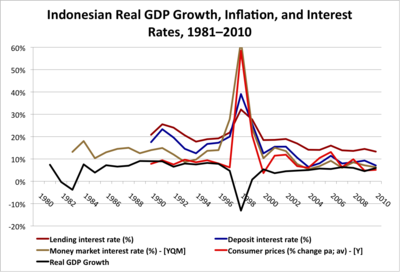 Indonesian Real GDP Growth Inflation and Interest Rates