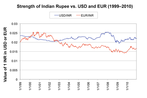 Figure 9: Strength of Indian-Rupee