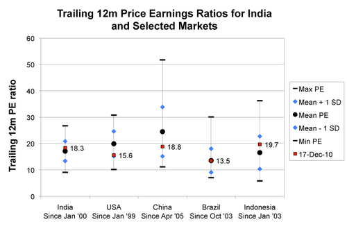 Figure 7: Comparative Price Earnings Ratio for India