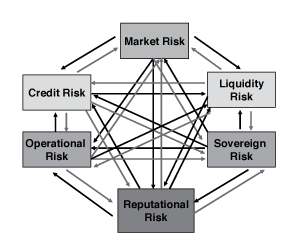 A Hierarchy of Risk Confronting Financial Intermediaries